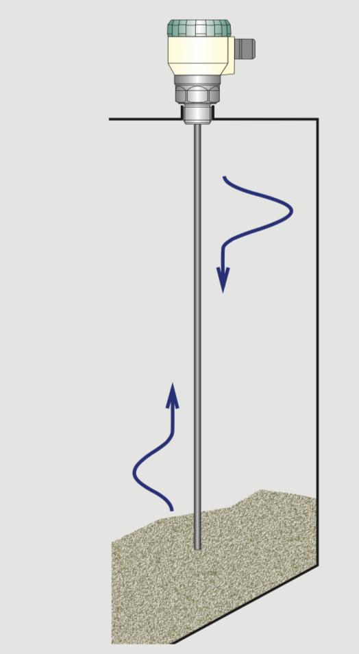 cảm biến đo mức radar tiếp xúc