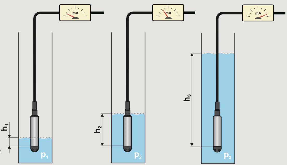 cảm biến đo mức thuỷ tĩnh