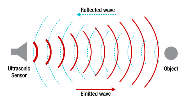 nguyên lý cảm biến siêu âm