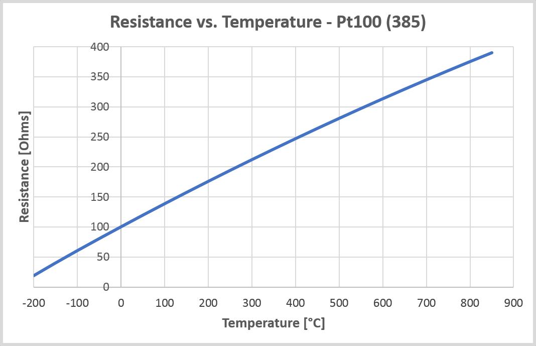 biểu đồ nhiệt độ Pt100