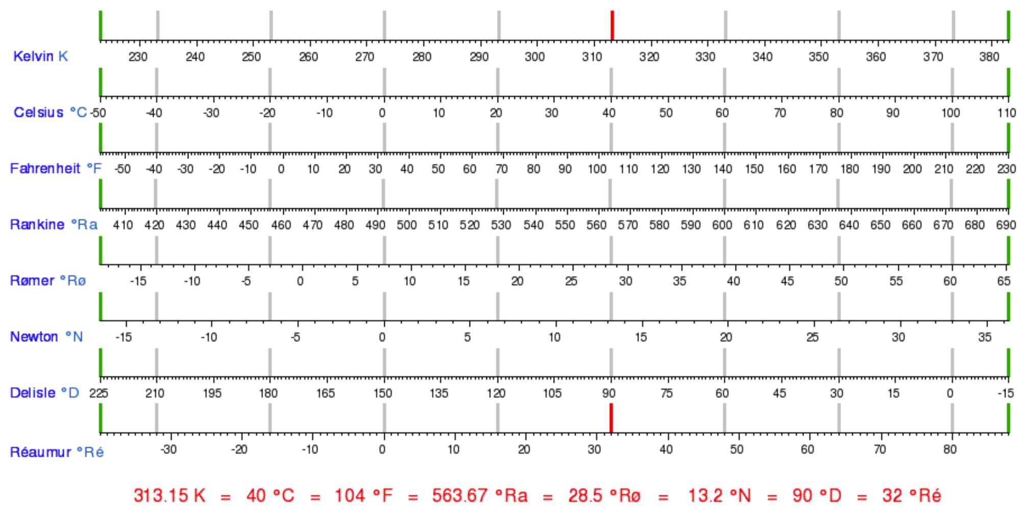 bảng so sánh các đơn vị nhiệt độ