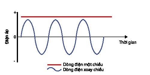 so sánh dòng điện một chiều và xoay chiều