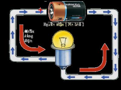 ứng dụng của dòng điện một chiều