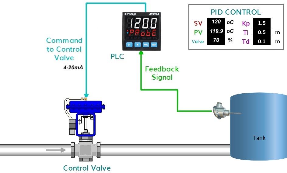 bộ điều khiển nhiệt độ PID
