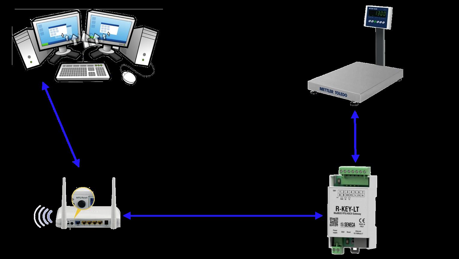 bộ chuyển đổi RS232 sang Ethernet