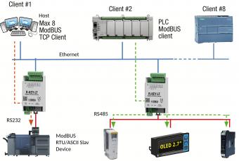 Bộ Chuyển Đổi RS232 RS485 USB Ethernet