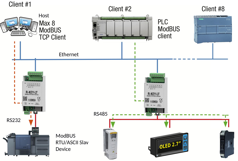 bộ chuyển đổi RS485 sang Ethernet