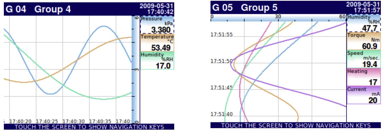 MGU hiển thị dạng biểu đồ