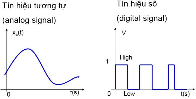 so sánh tín hiệu analog và digital