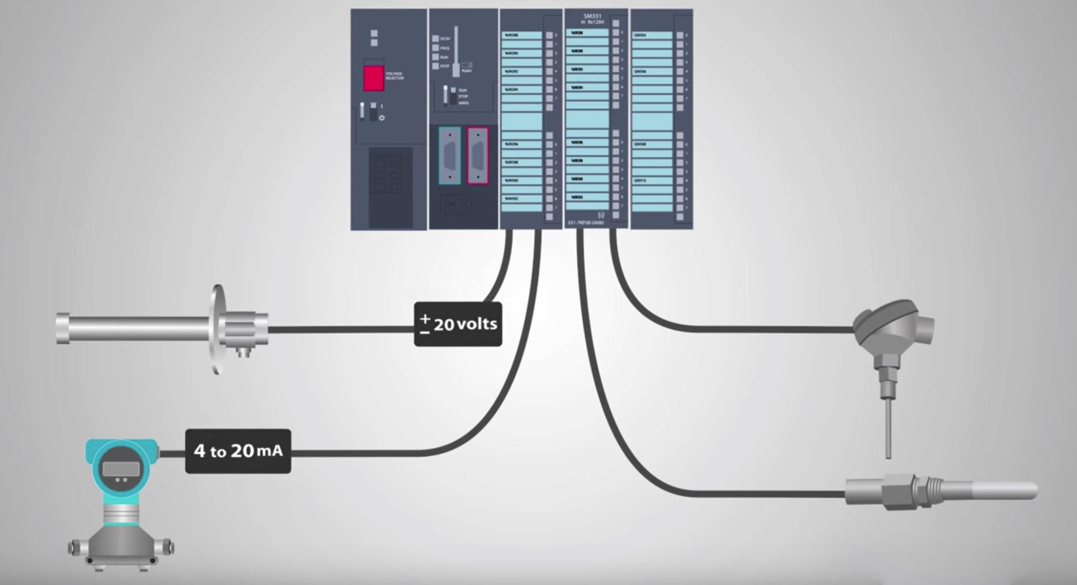 tín hiệu analog trong PLC