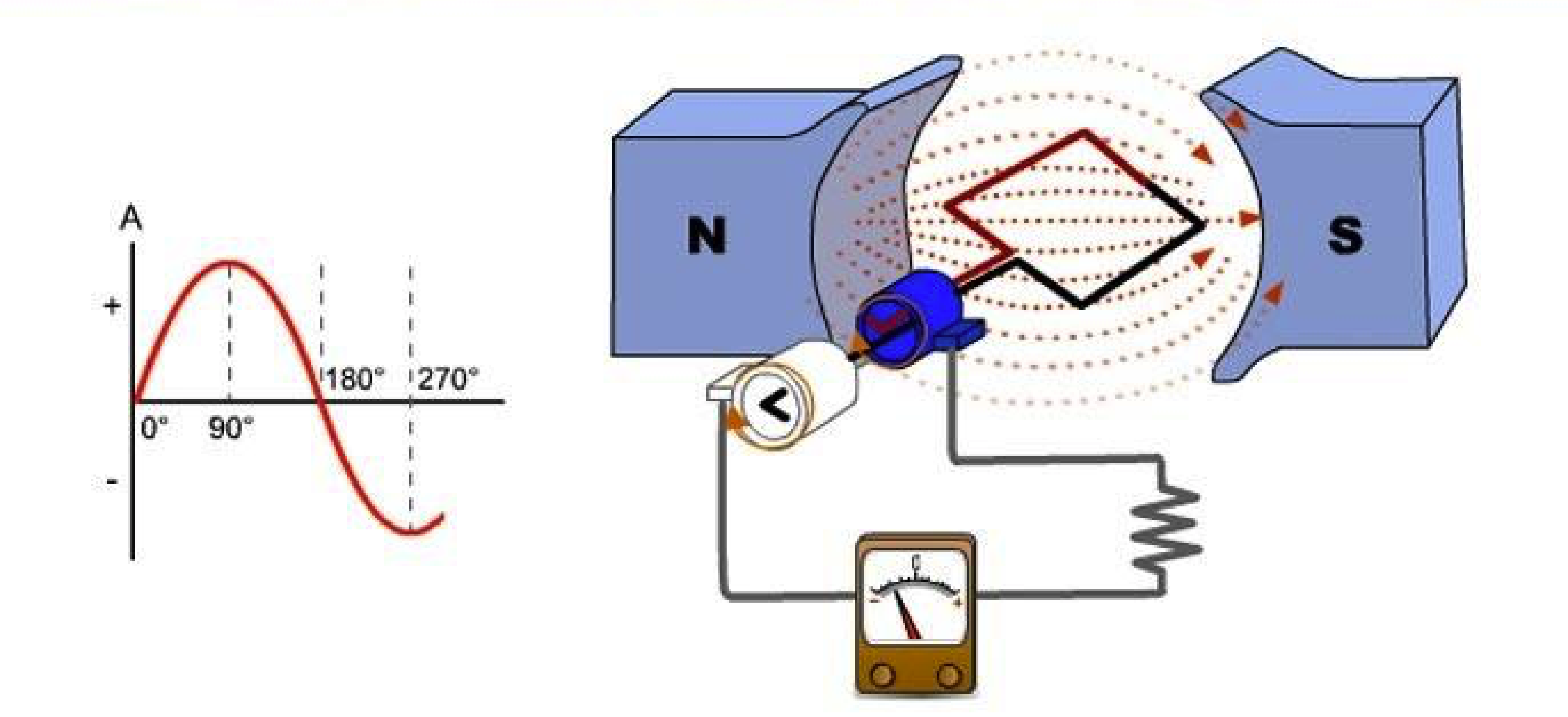 dòng điện xoay chiều là gì
