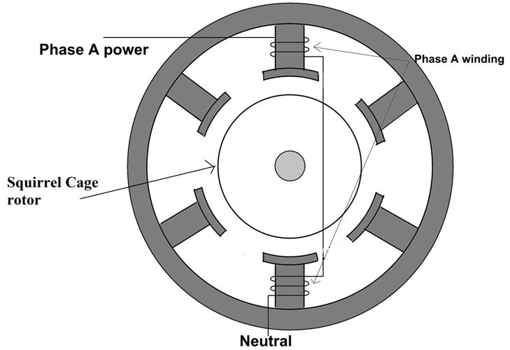 Cấu tạo động cơ không đồng bộ ba pha
