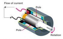 Máy phát điện là gì? Nguyên lý máy phát điện