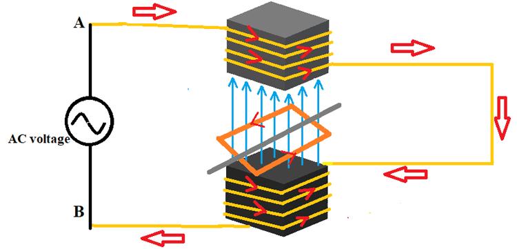 Mô phỏng theo định luật Faraday