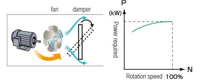 dòng điện xoay chiều để chạy motor