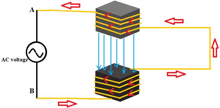 Mô phỏng nguyên lý động cơ không đồng bộ
