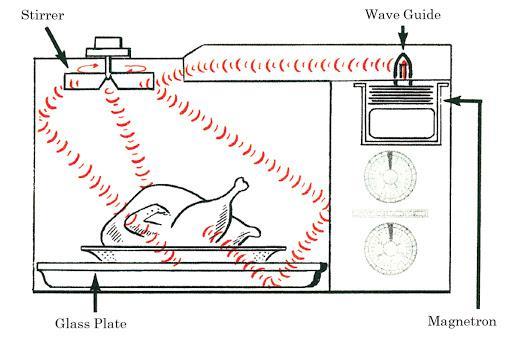 Nguyên lý lò vi sóng