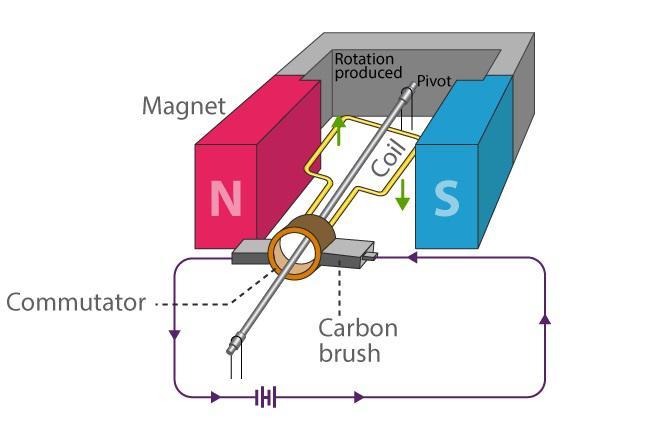 Nguyên lý máy phát điện