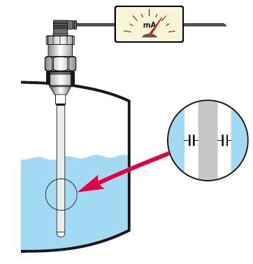 cảm biến điện dung đo mức nước