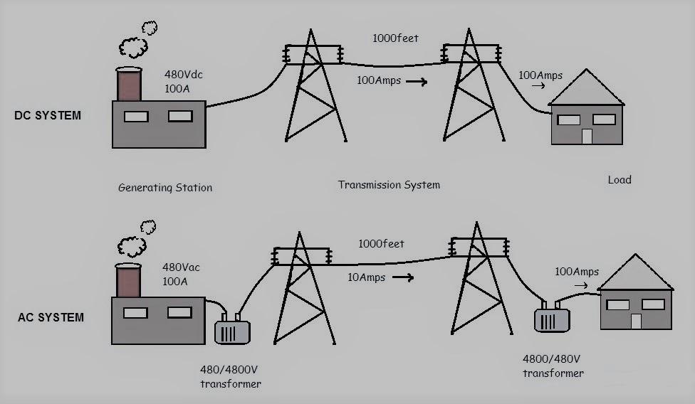Hoạt động của hệ thống HVDC