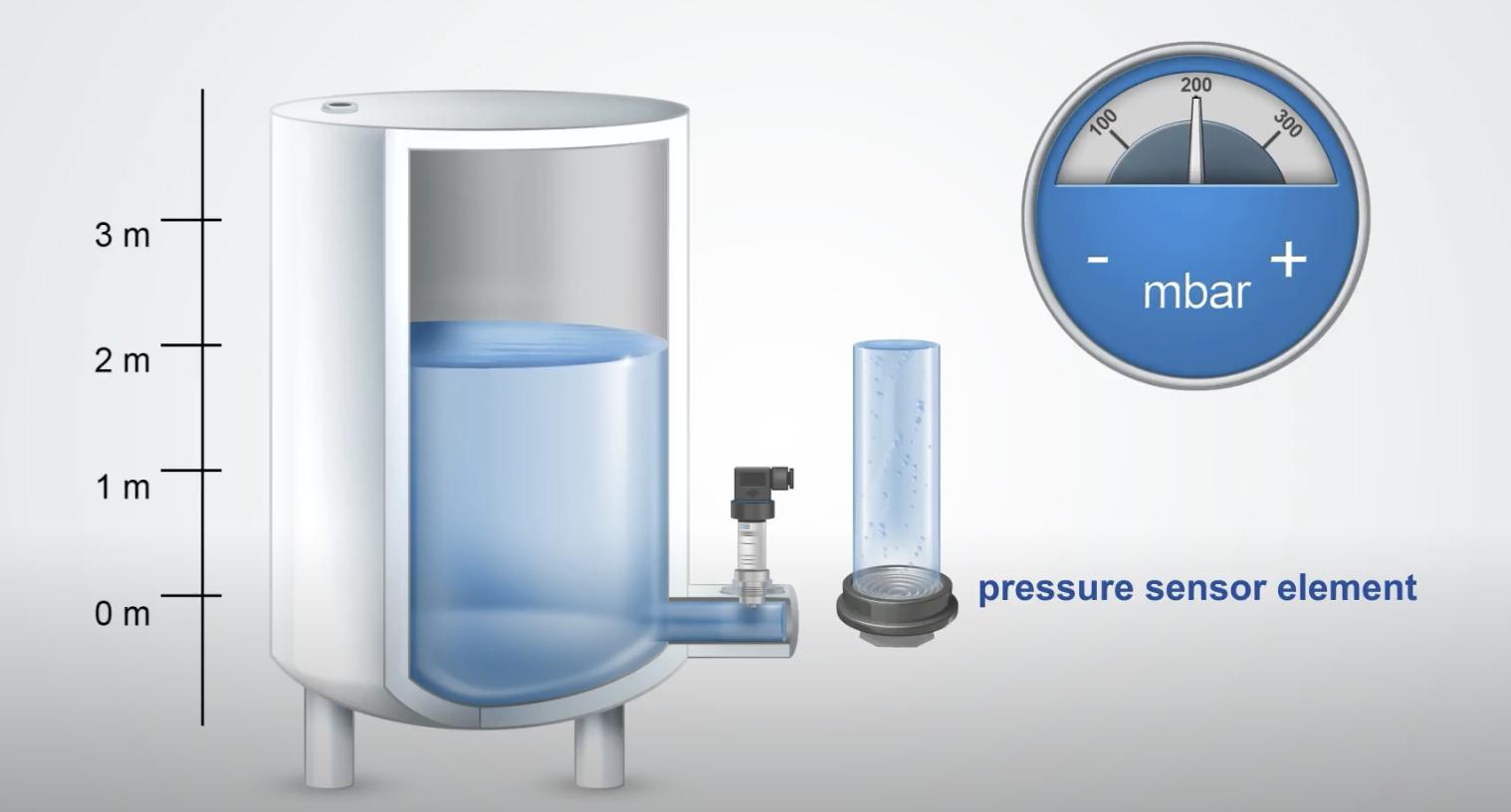 đo mực nước bằng cảm biến áp suất