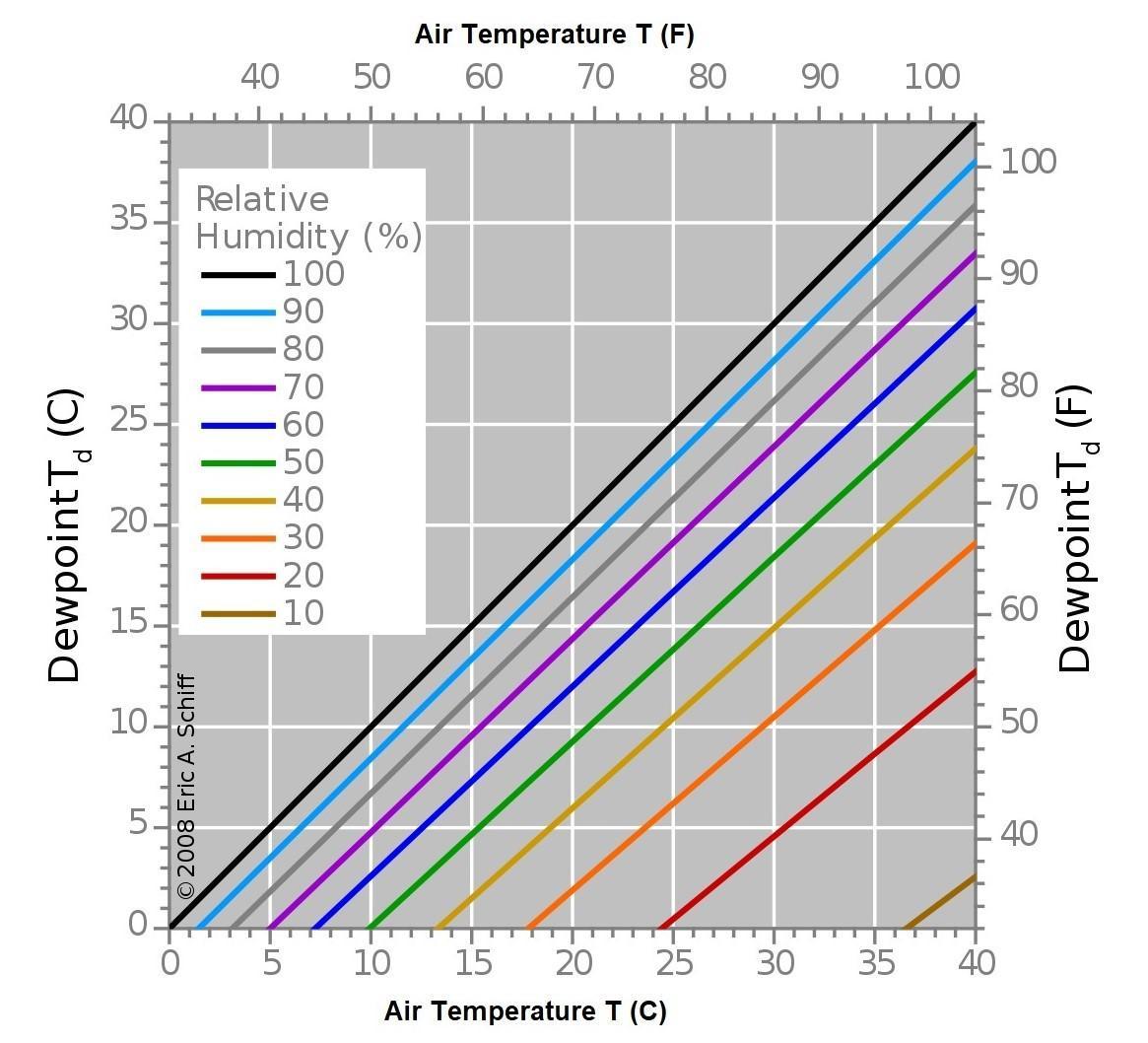 Thông tin điểm sương và nhiệt độ dùng để điều khiển hệ thống
