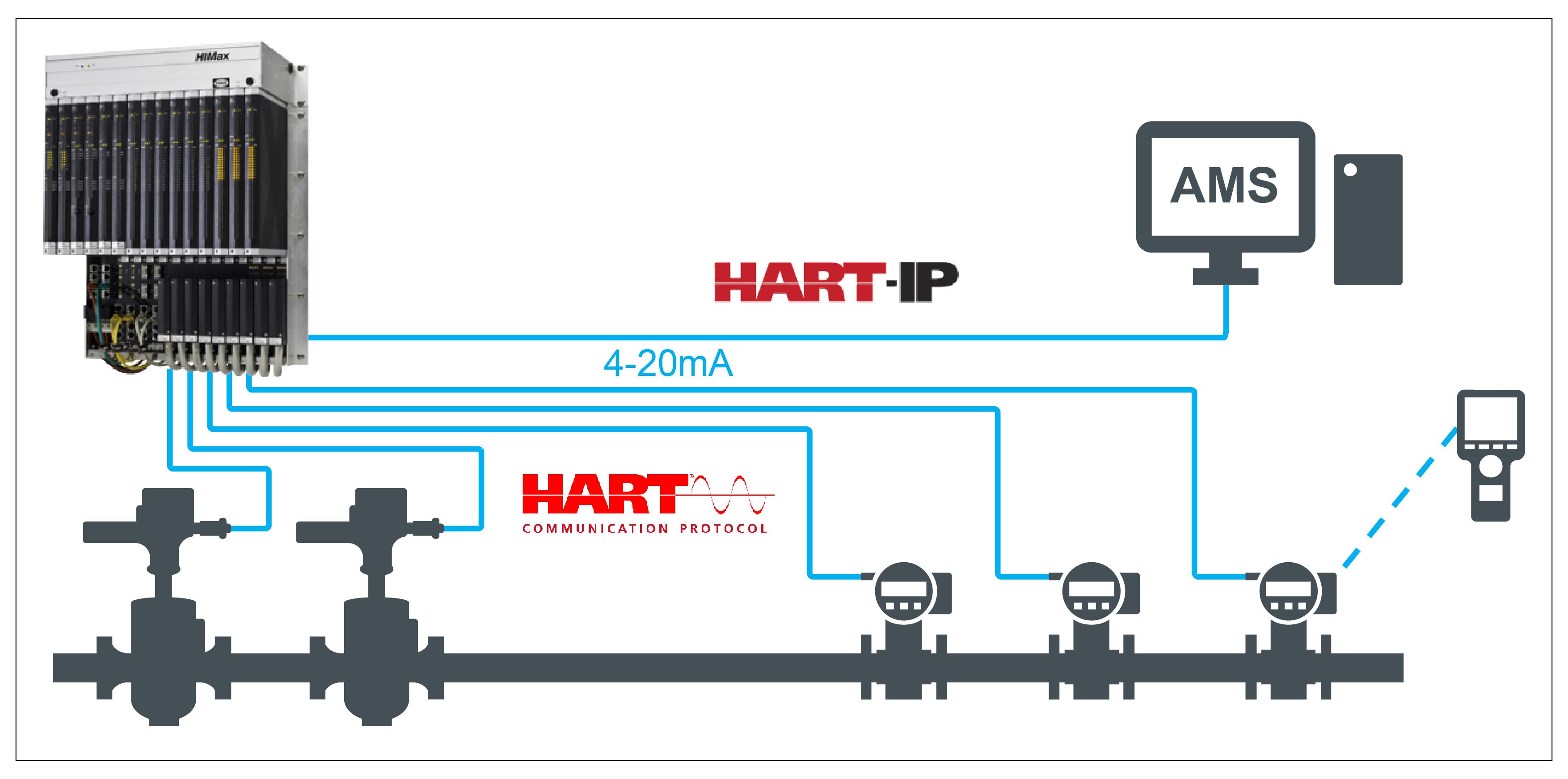 Hệ thống giao thức Hart
