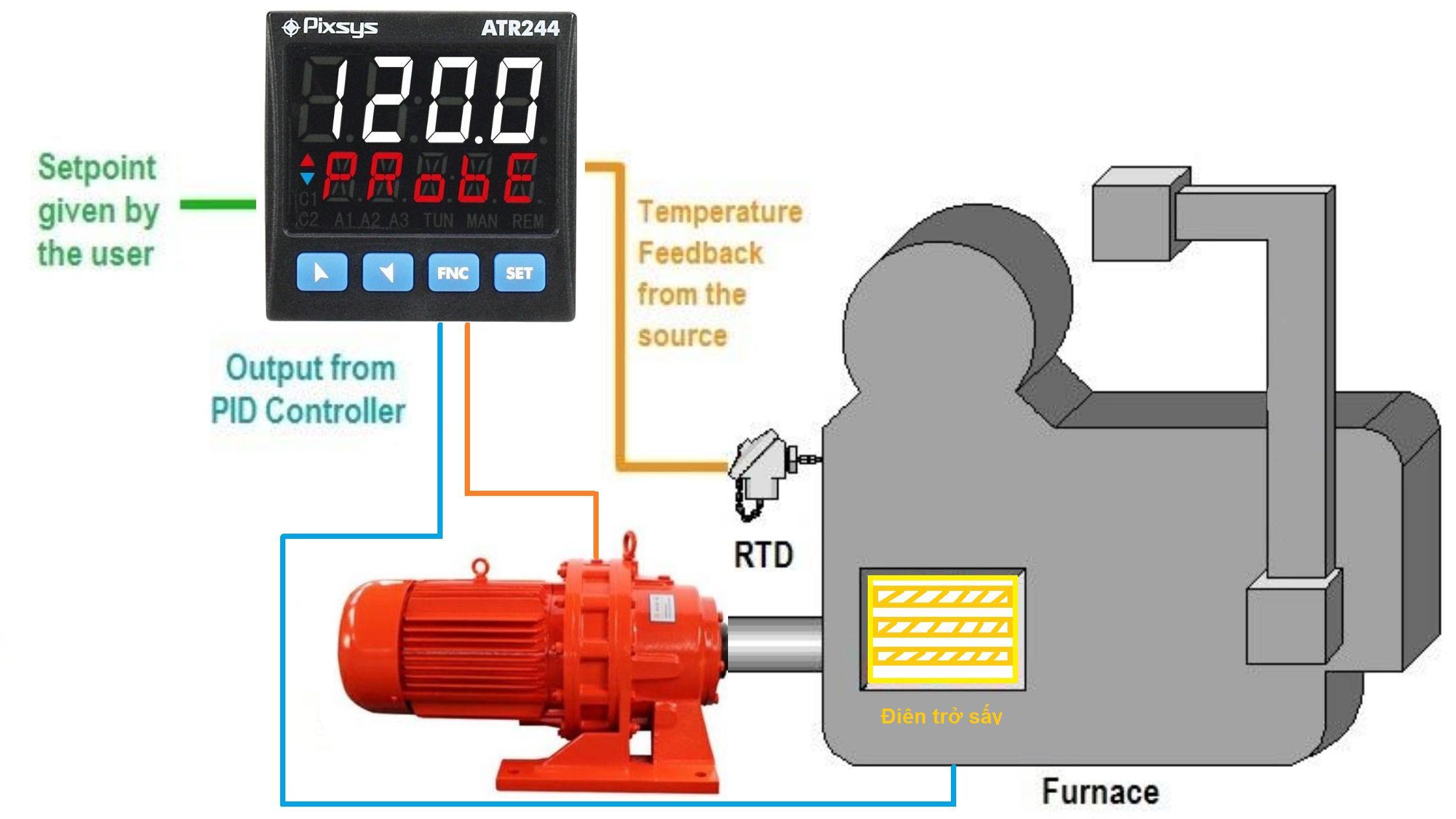 Minh hoạ hoạt động của hệ thống điều khiển nhiệt độ
