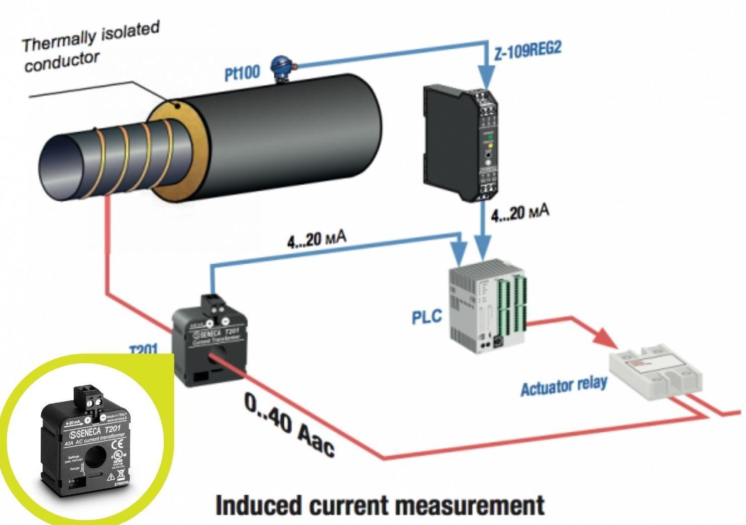 Ứng dụng biến dòng analog T201