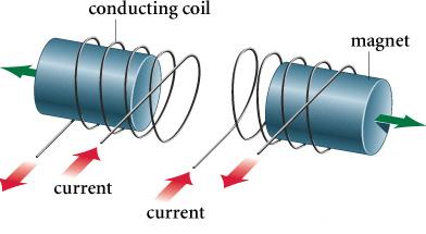 Cảm biến đo dòng điện xoay chiều