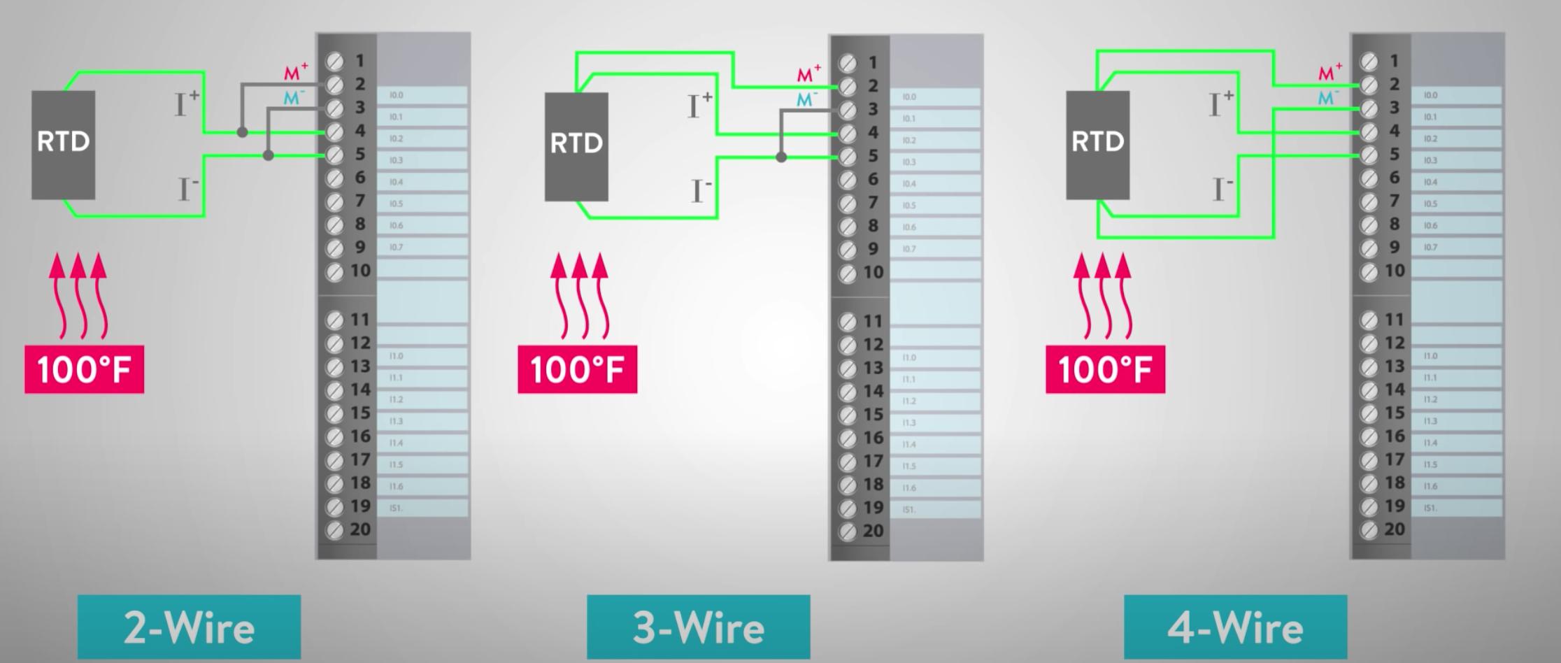 cách đấu dây cảm biến nhiệt độ với PLC