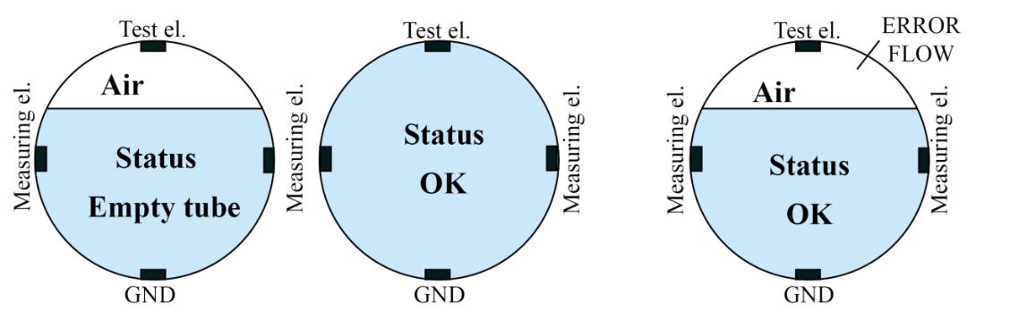 cấu tạo đồng hồ đo lưu lượng Flow38