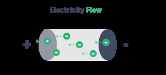 Cường độ dòng điện là gì : Dụng cụ và cách đo dòng điện