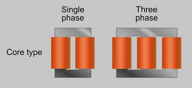 so sánh máy biến áp 1 pha và máy biến áp 3 pha