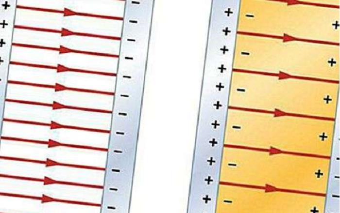 Minh họa về dấu điện tích