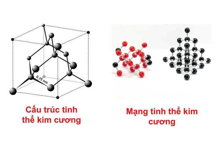 Cấu trúc tinh thể kim cương - Đặc trưng chất rắn kết tinh