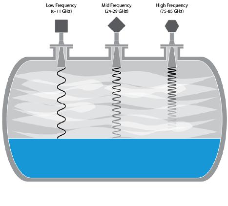 cảm biến mức nước không tiếp xúc