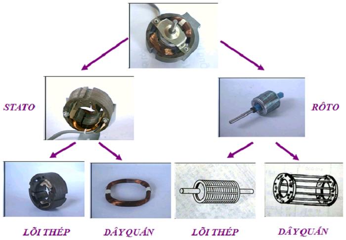 Cấu tạo của động cơ điện 1 pha có gì?
