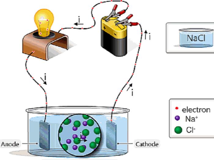 Mạch điện cơ bản về dòng điện không đổi