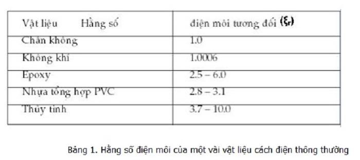 Hằng số điện môi của một số chất