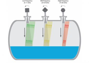 Nguyên ký cảm biến mực nước siêu âm