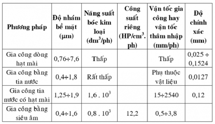Bảng thông số kỹ thuật của phương pháp gia công đặc biệt - Phương pháp cơ