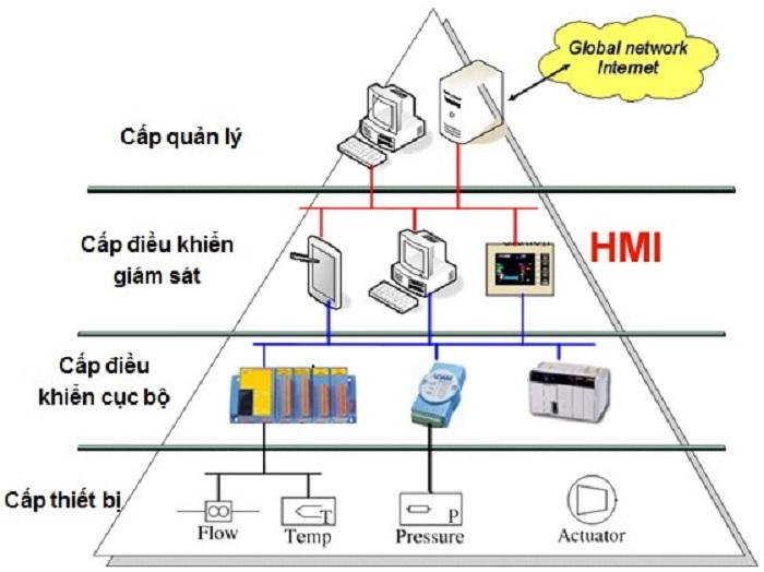 Về hệ thống HMI hiện nay