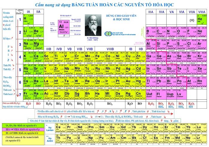 Bảng tuần hoàn các nguyên tố hóa học là cách quan trọng để xác định các hạt vật chất