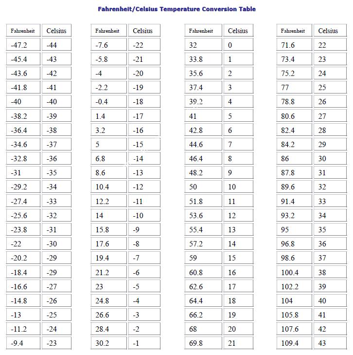 Chuyển đổi nhiệt độ f sang c thông qua bảng