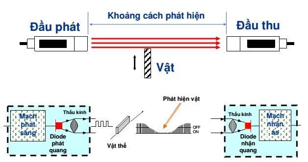 Nguyên lý hoạt động cảm biến quang học