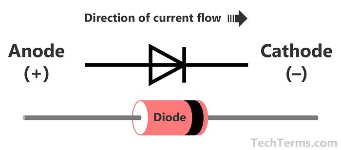 Cấu tạo của sản phẩm diode là gì