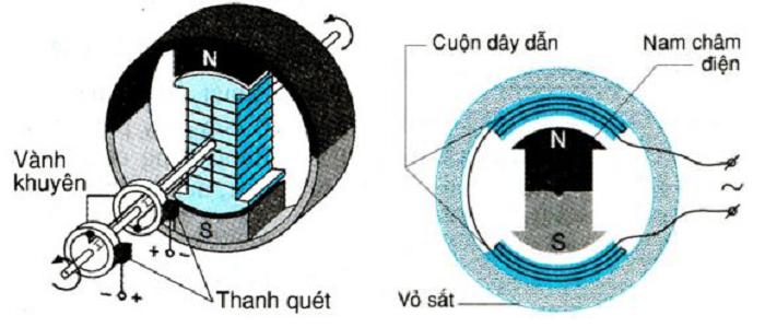 Máy phát điện xoay chiều có cấu tạo như thế nào?