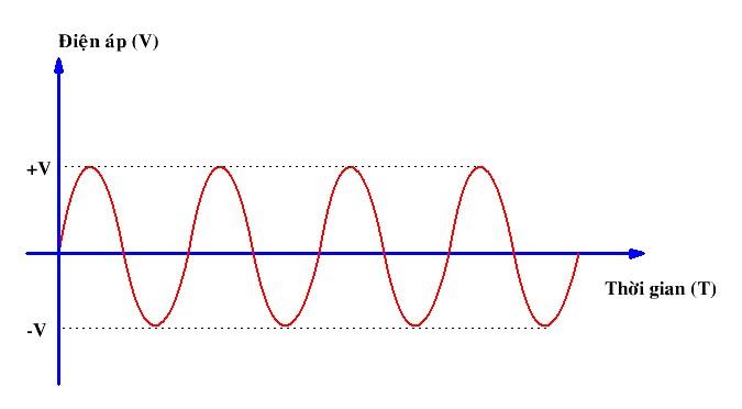 Chu kỳ và tần số của dòng điện