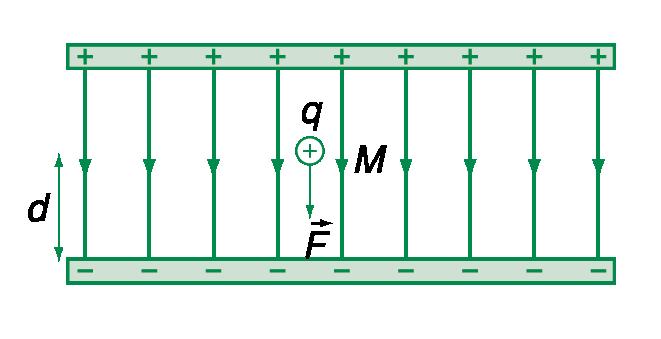 Công của lực điện trường